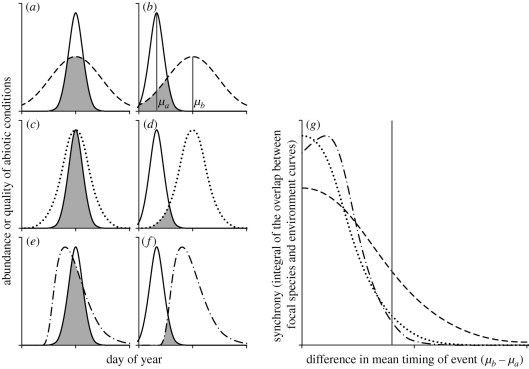 Different types of phenological mismatch, Fig 1 from Miller-Rushing and Forrest 2010